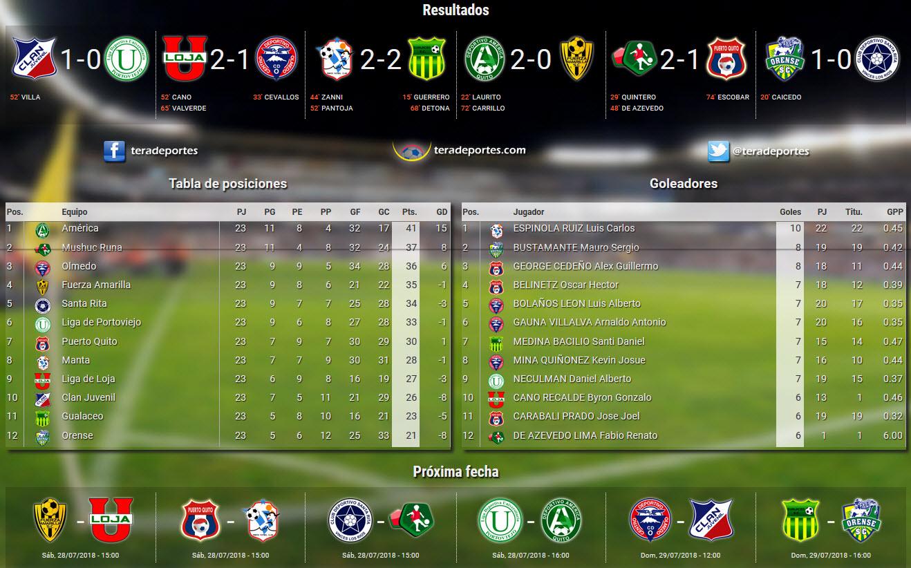 Serie B - Fecha 23