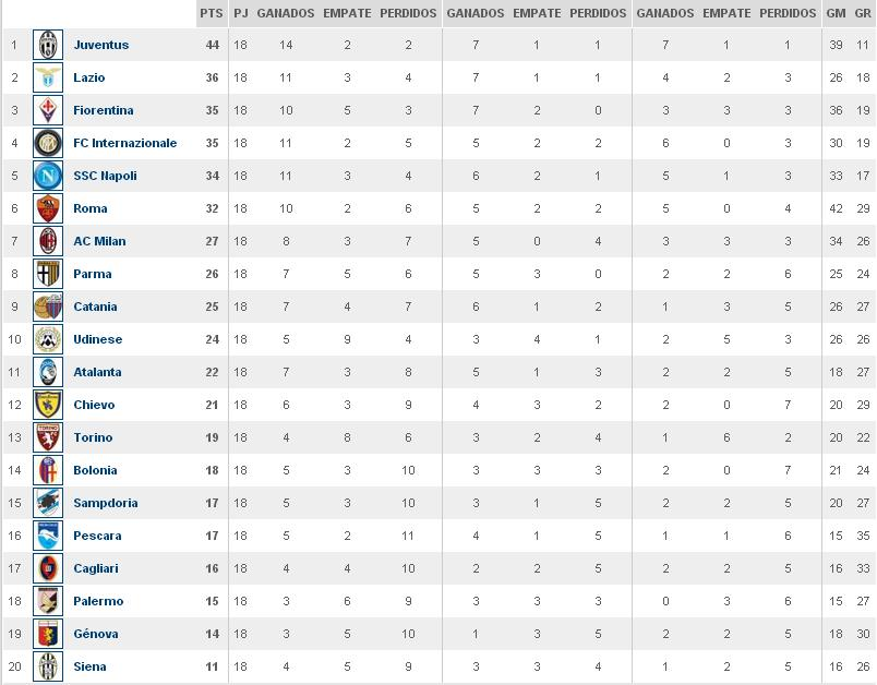 related posts la liga italiana tabla tabla de posiciones de la liga mx ...