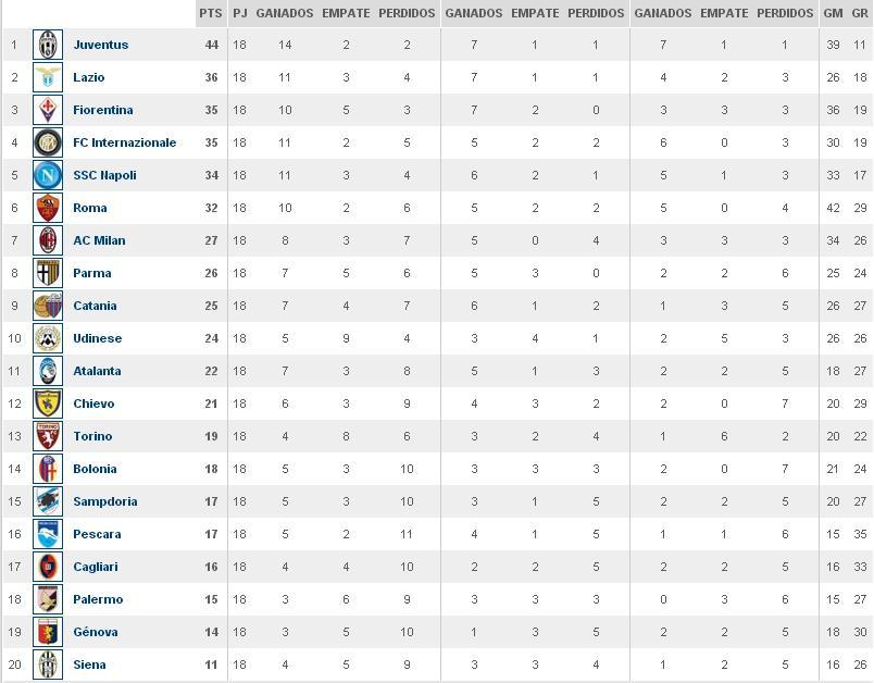 Tabla De Posiciones De La Serie A Liga Italiana Search